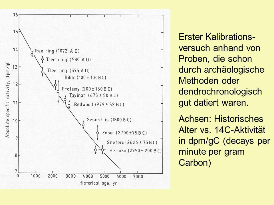 Erster Kalibrations- versuch anhand von Proben, die schon durch archäologische Methoden oder dendrochronologisch gut datiert waren. Achsen: Historisch