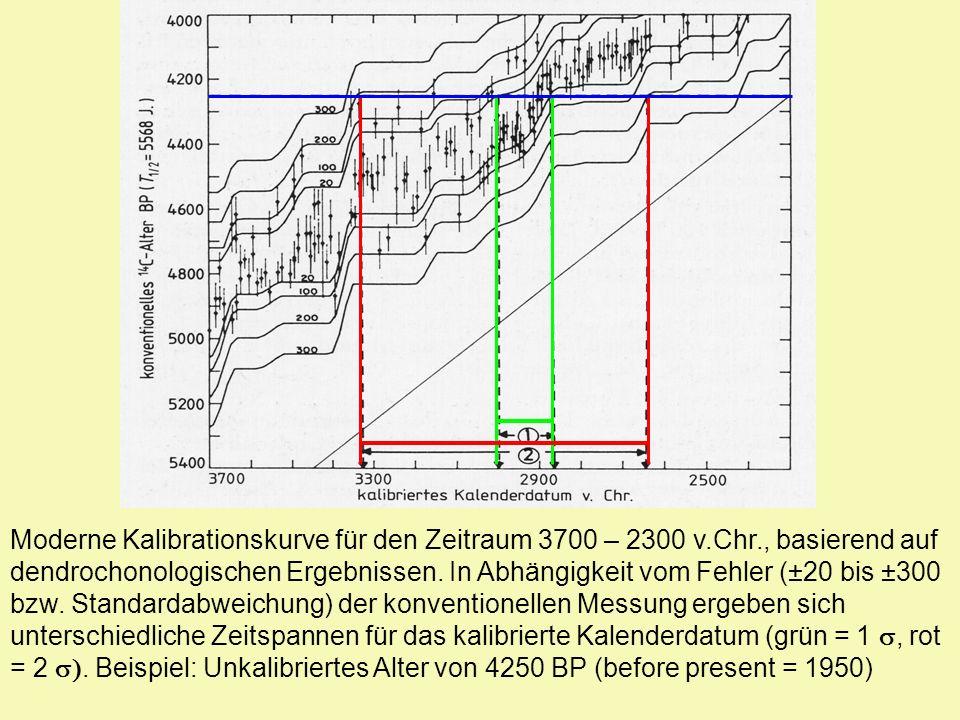 Moderne Kalibrationskurve für den Zeitraum 3700 – 2300 v.Chr., basierend auf dendrochonologischen Ergebnissen. In Abhängigkeit vom Fehler (±20 bis ±30