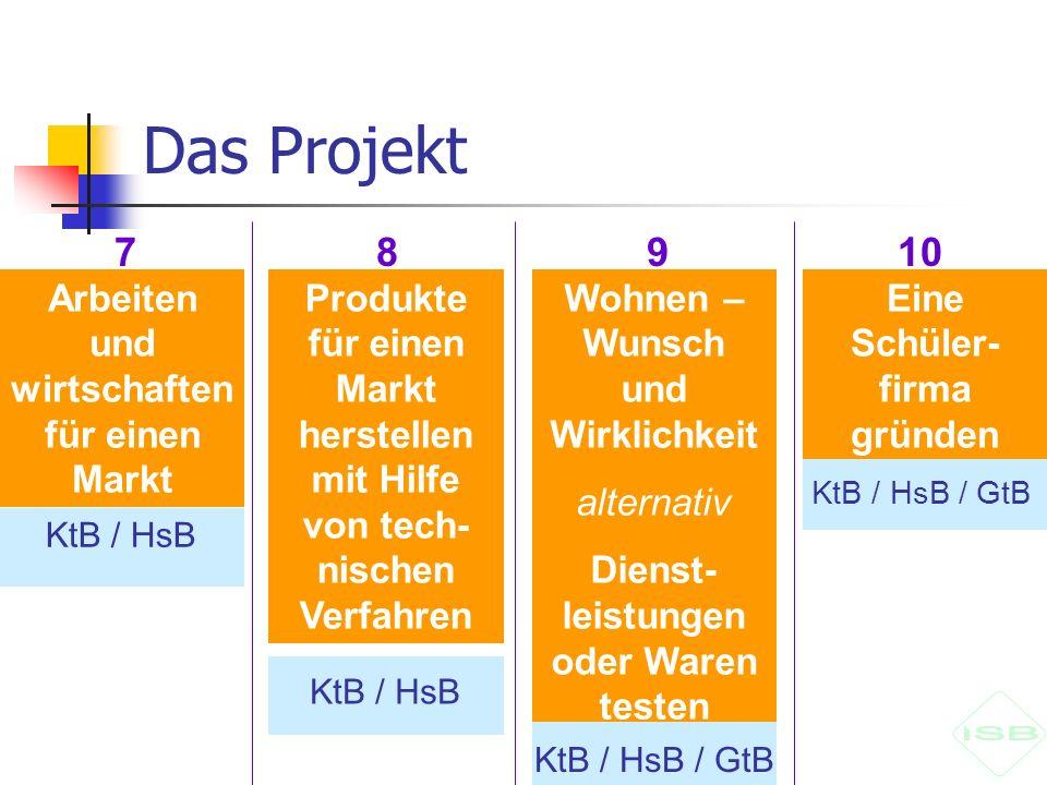 Das Projekt 10987 Arbeiten und wirtschaften für einen Markt Produkte für einen Markt herstellen mit Hilfe von tech- nischen Verfahren Wohnen – Wunsch