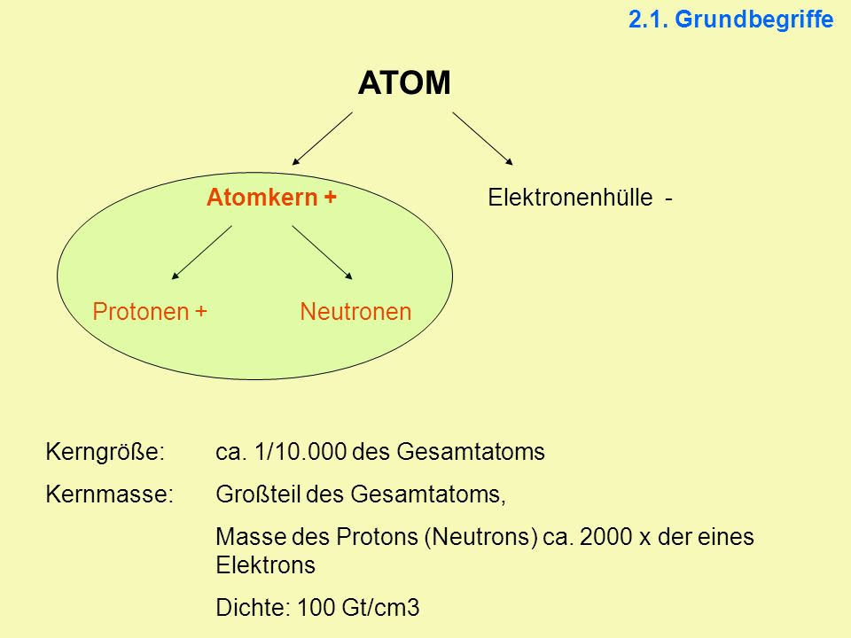 2.1. Grundbegriffe ATOM Atomkern +Elektronenhülle - Protonen +Neutronen Kerngröße: ca. 1/10.000 des Gesamtatoms Kernmasse:Großteil des Gesamtatoms, Ma