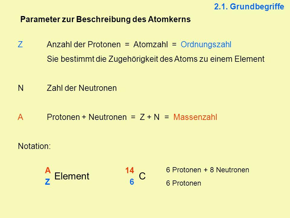 2.1. Grundbegriffe Parameter zur Beschreibung des Atomkerns ZAnzahl der Protonen = Atomzahl = Ordnungszahl Sie bestimmt die Zugehörigkeit des Atoms zu