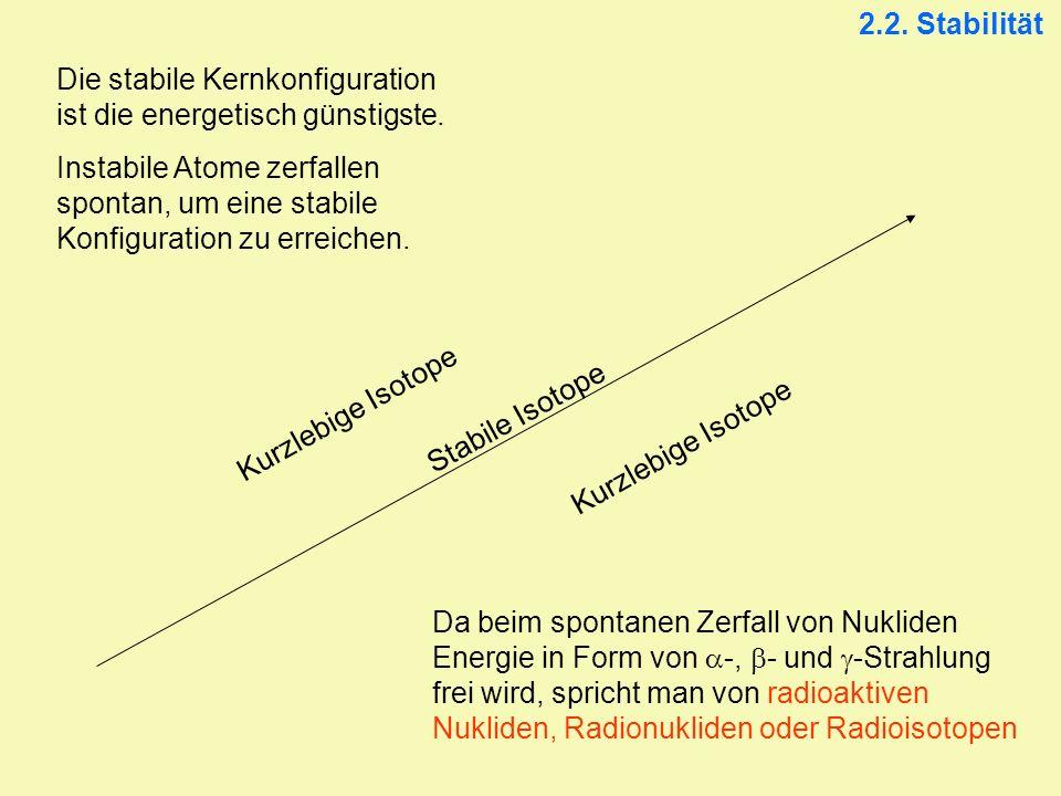 Stabile Isotope Kurzlebige Isotope Die stabile Kernkonfiguration ist die energetisch günstigste. Instabile Atome zerfallen spontan, um eine stabile Ko