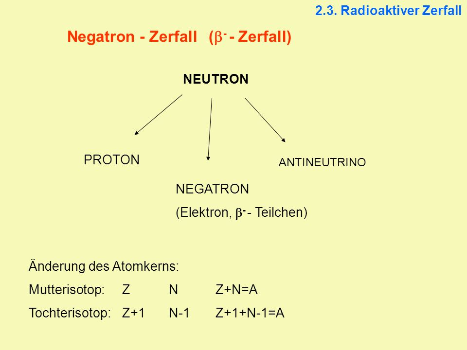 Negatron - Zerfall ( - - Zerfall) NEUTRON PROTON NEGATRON (Elektron, - - Teilchen) ANTINEUTRINO Änderung des Atomkerns: Mutterisotop:ZNZ+N=A Tochteris