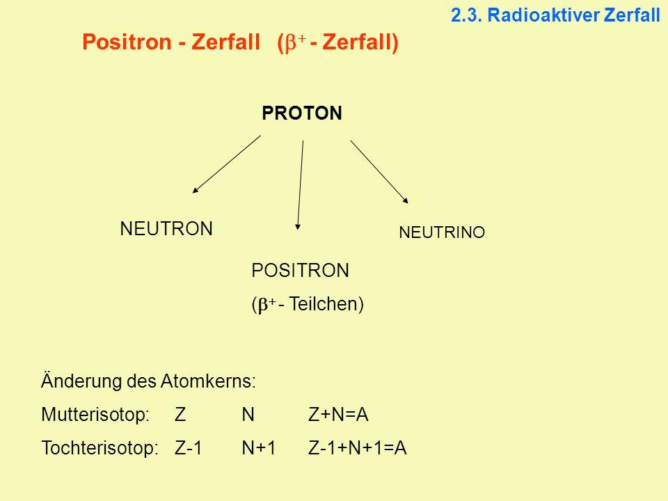 Positron - Zerfall ( - Zerfall) PROTON NEUTRON POSITRON ( - Teilchen) NEUTRINO Änderung des Atomkerns: Mutterisotop:ZNZ+N=A Tochterisotop:Z-1N+1Z-1+N+