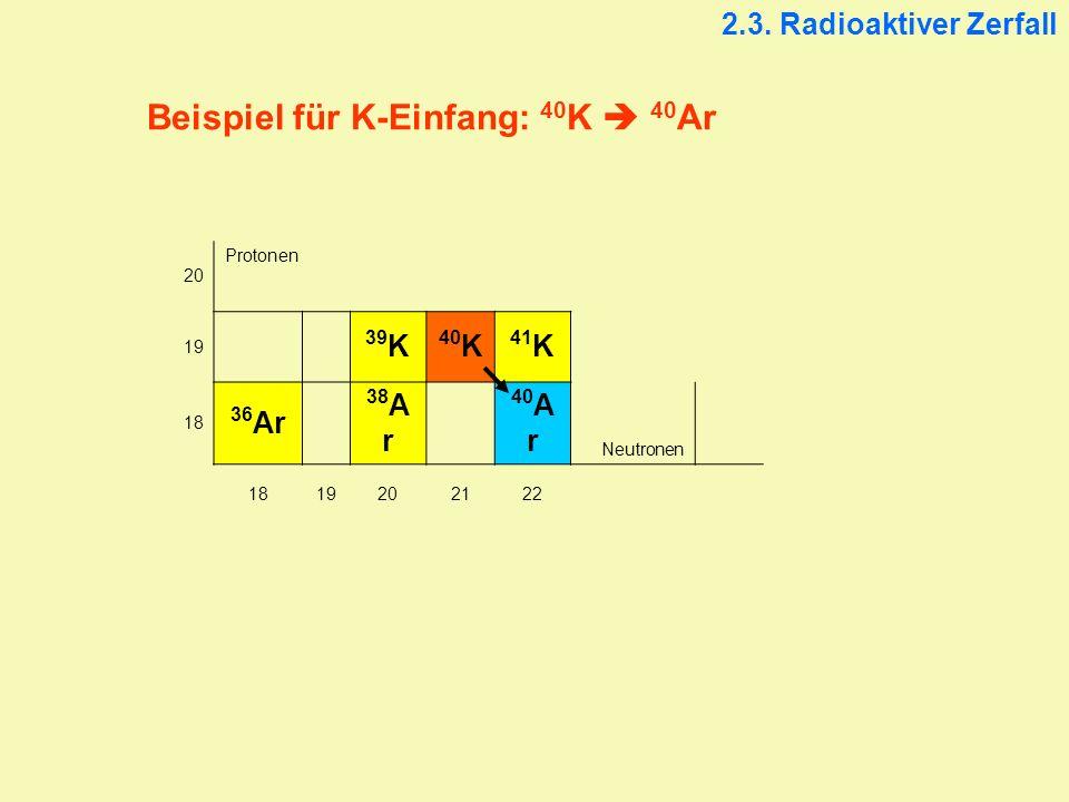 Beispiel für K-Einfang: 40 K 40 Ar 2.3. Radioaktiver Zerfall 20 Protonen 19 39 K 40 K 41 K 18 36 Ar 38 A r 40 A r Neutronen 1819202122