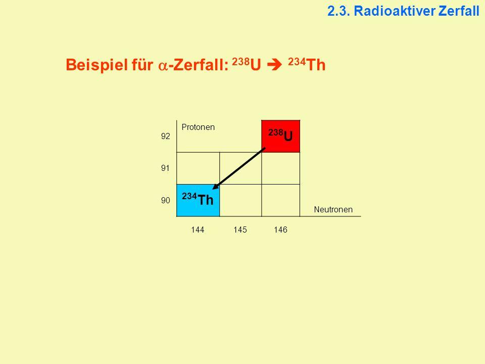 2.3. Radioaktiver Zerfall 92 Protonen 238 U 91 90 234 Th Neutronen 144145146 Beispiel für -Zerfall: 238 U 234 Th