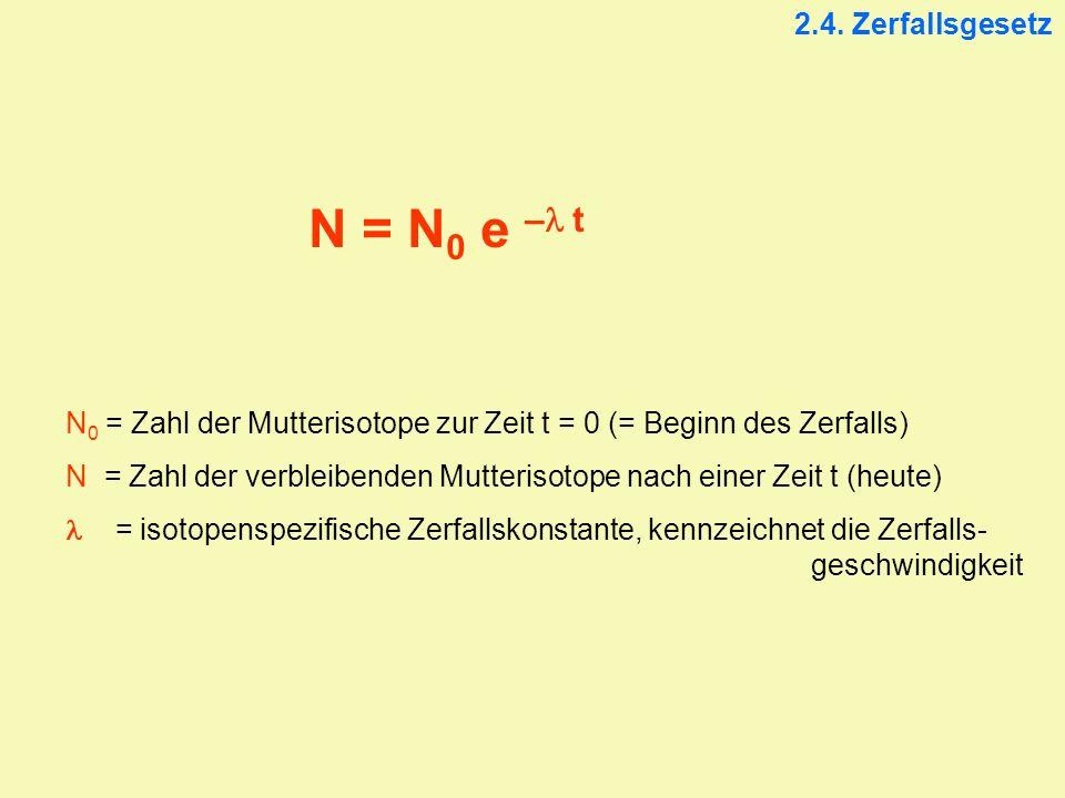 N = N 0 e – t 2.4. Zerfallsgesetz N 0 = Zahl der Mutterisotope zur Zeit t = 0 (= Beginn des Zerfalls) N = Zahl der verbleibenden Mutterisotope nach ei