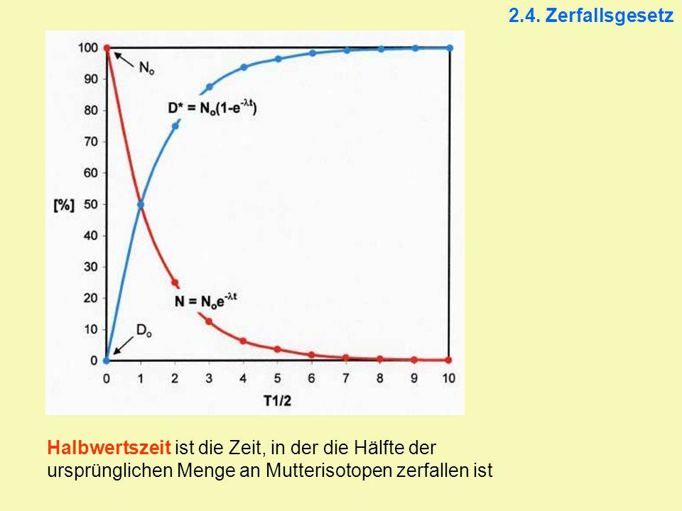 2.4. Zerfallsgesetz Halbwertszeit ist die Zeit, in der die Hälfte der ursprünglichen Menge an Mutterisotopen zerfallen ist