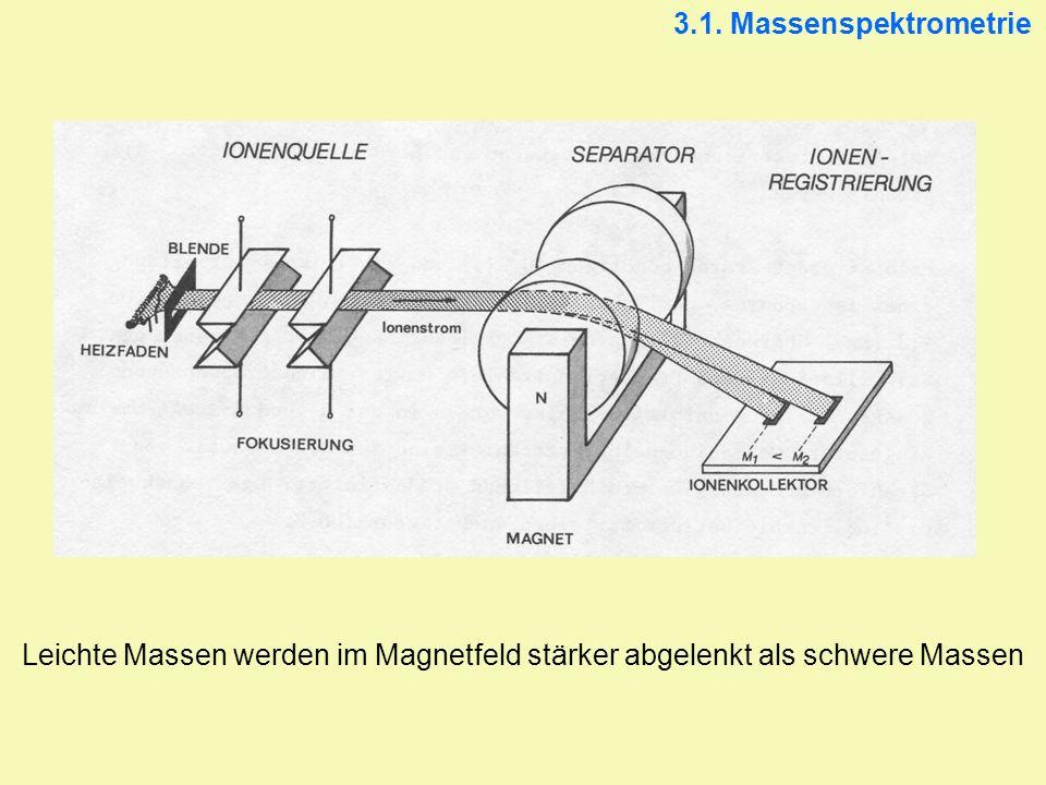 3.1. Massenspektrometrie Leichte Massen werden im Magnetfeld stärker abgelenkt als schwere Massen