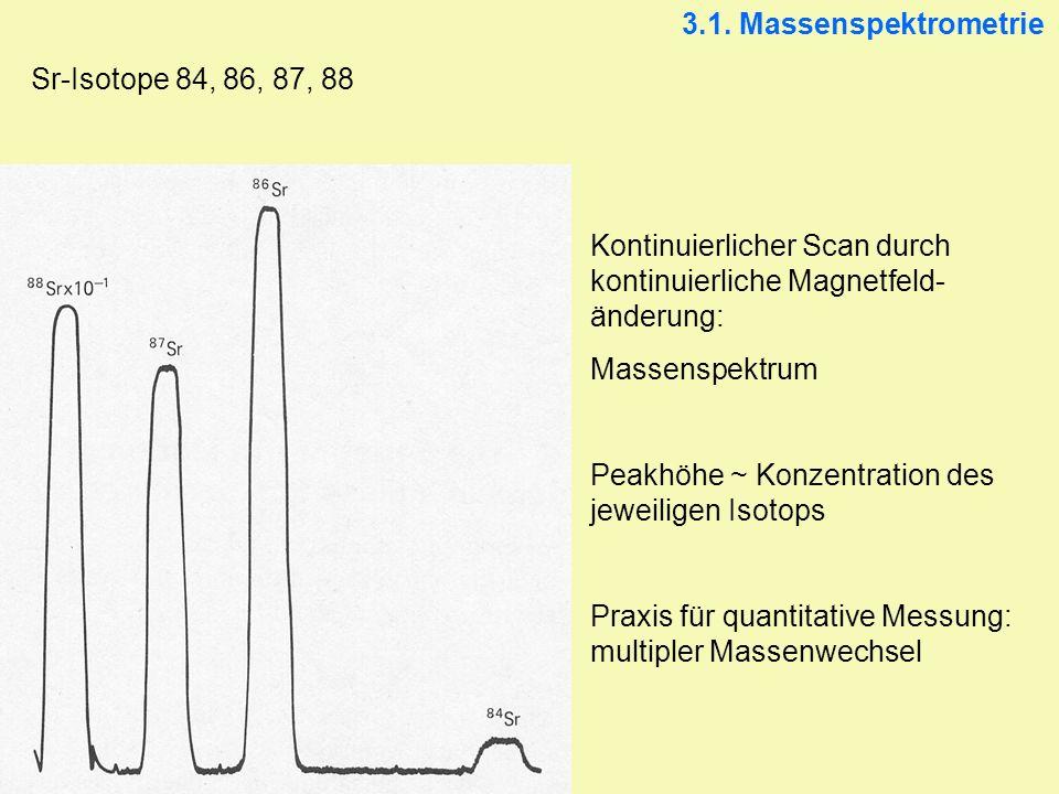 3.1. Massenspektrometrie Sr-Isotope 84, 86, 87, 88 Kontinuierlicher Scan durch kontinuierliche Magnetfeld- änderung: Massenspektrum Peakhöhe ~ Konzent