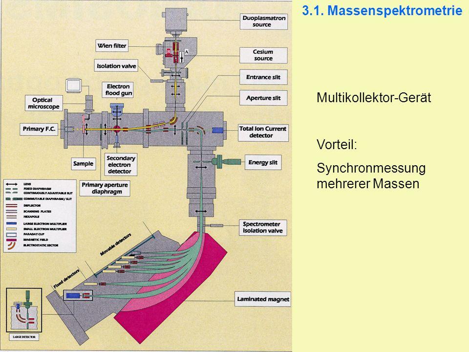 3.1. Massenspektrometrie Multikollektor-Gerät Vorteil: Synchronmessung mehrerer Massen