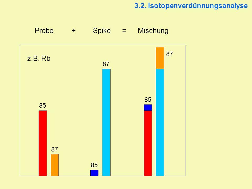 3.2. Isotopenverdünnungsanalyse Probe + Spike= Mischung 85 87 z.B. Rb