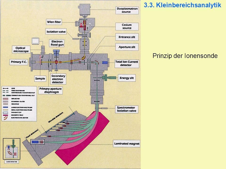 3.3. Kleinbereichsanalytik Prinzip der Ionensonde