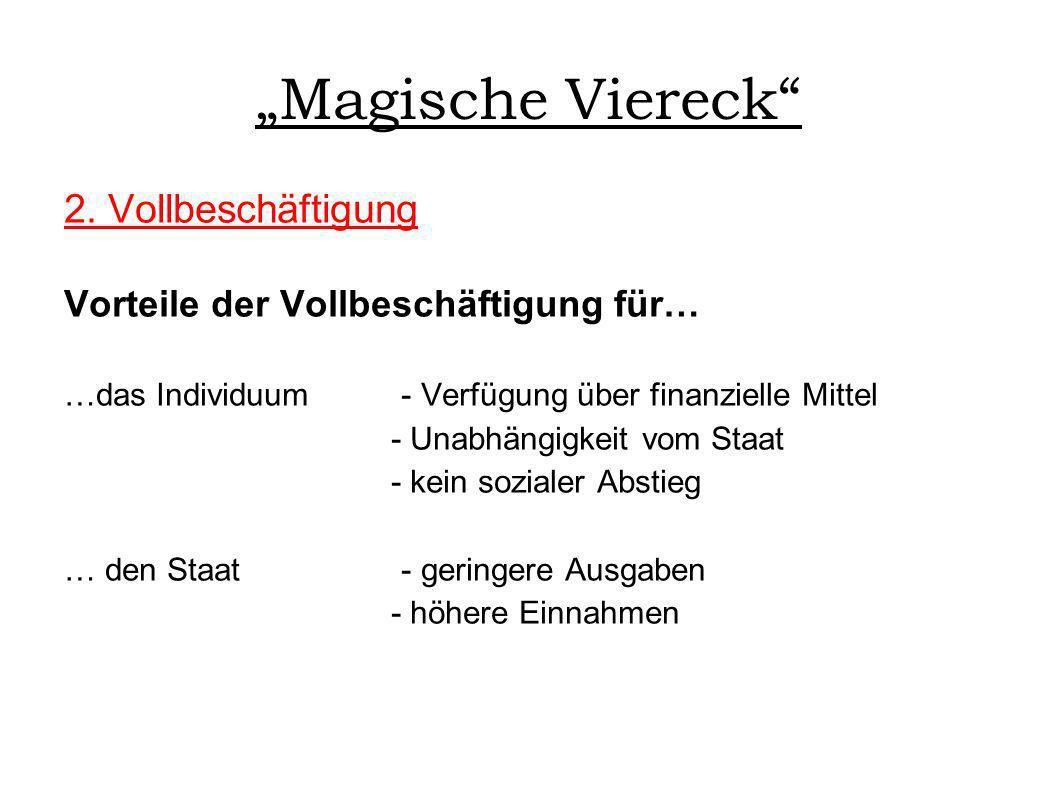 Magische Viereck 2. Vollbeschäftigung Vorteile der Vollbeschäftigung für… …das Individuum - Verfügung über finanzielle Mittel - Unabhängigkeit vom Sta