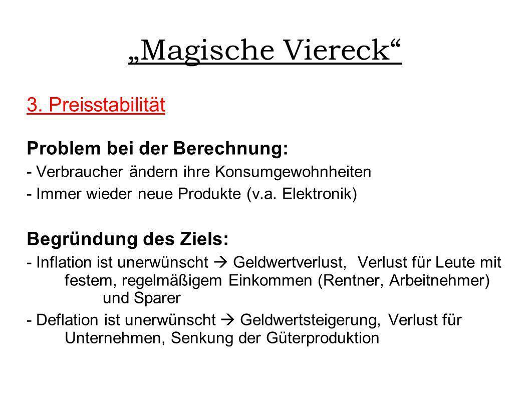 Magische Viereck 3. Preisstabilität Problem bei der Berechnung: - Verbraucher ändern ihre Konsumgewohnheiten - Immer wieder neue Produkte (v.a. Elektr