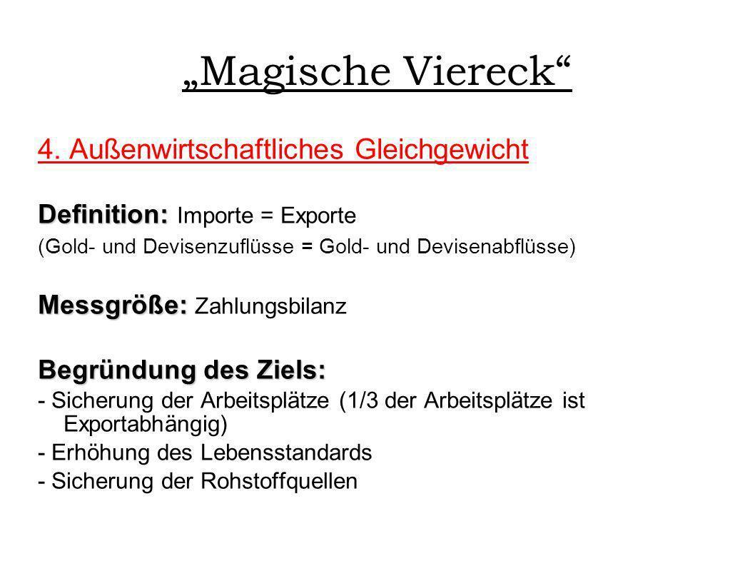 Magische Viereck 4. Außenwirtschaftliches Gleichgewicht Definition: Definition: Importe = Exporte (Gold- und Devisenzuflüsse = Gold- und Devisenabflüs
