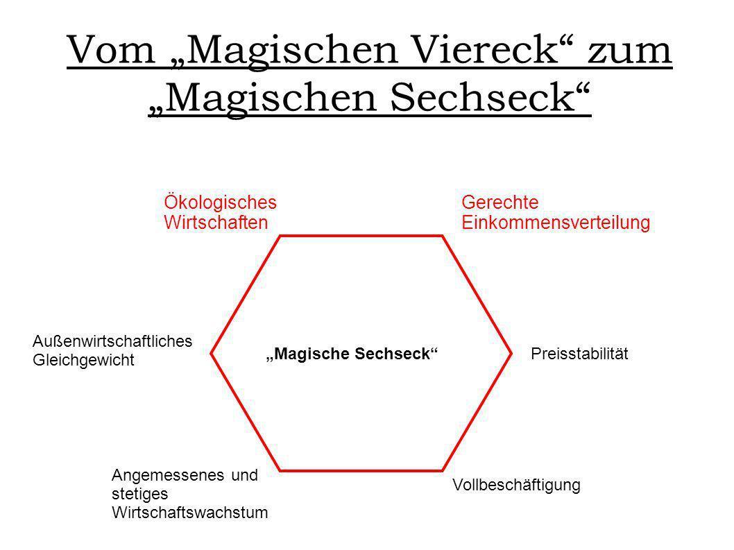Vom Magischen Viereck zum Magischen Sechseck Magische Sechseck Vollbeschäftigung Preisstabilität Angemessenes und stetiges Wirtschaftswachstum Außenwi
