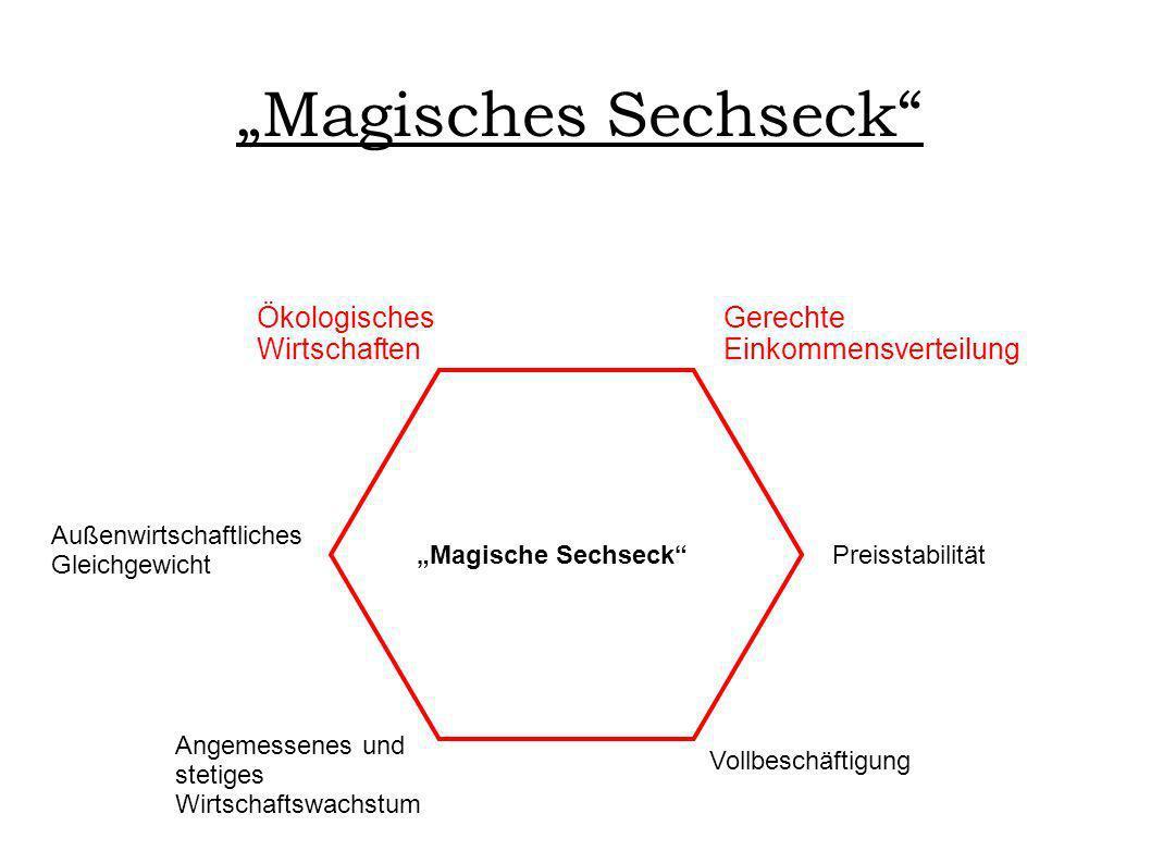 Magisches Sechseck Magische Sechseck Vollbeschäftigung Preisstabilität Angemessenes und stetiges Wirtschaftswachstum Außenwirtschaftliches Gleichgewic