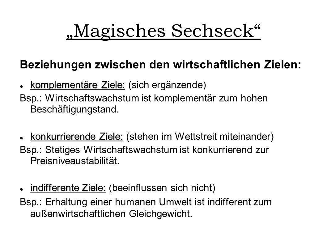 Magisches Sechseck Beziehungen zwischen den wirtschaftlichen Zielen: komplementäre Ziele: komplementäre Ziele: (sich ergänzende) Bsp.: Wirtschaftswach