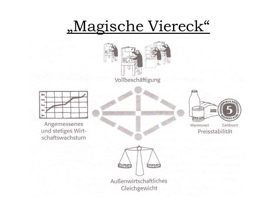 Magische Viereck