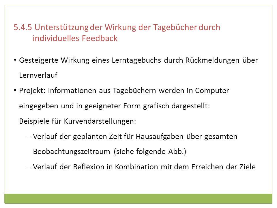 5.4.5 Unterstützung der Wirkung der Tagebücher durch individuelles Feedback Gesteigerte Wirkung eines Lerntagebuchs durch Rückmeldungen über Lernverla