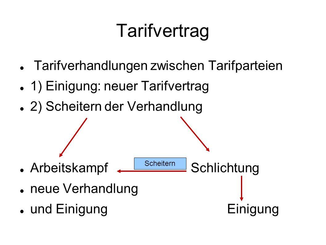 Tarifvertrag Tarifverhandlungen zwischen Tarifparteien 1) Einigung: neuer Tarifvertrag 2) Scheitern der Verhandlung Arbeitskampf Schlichtung neue Verh
