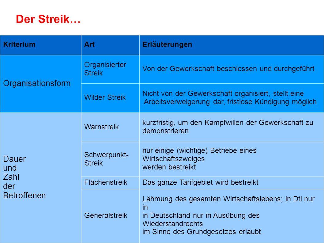 KriteriumArtErläuterungen Organisationsform Organisierter Streik Von der Gewerkschaft beschlossen und durchgeführt Wilder Streik Nicht von der Gewerks