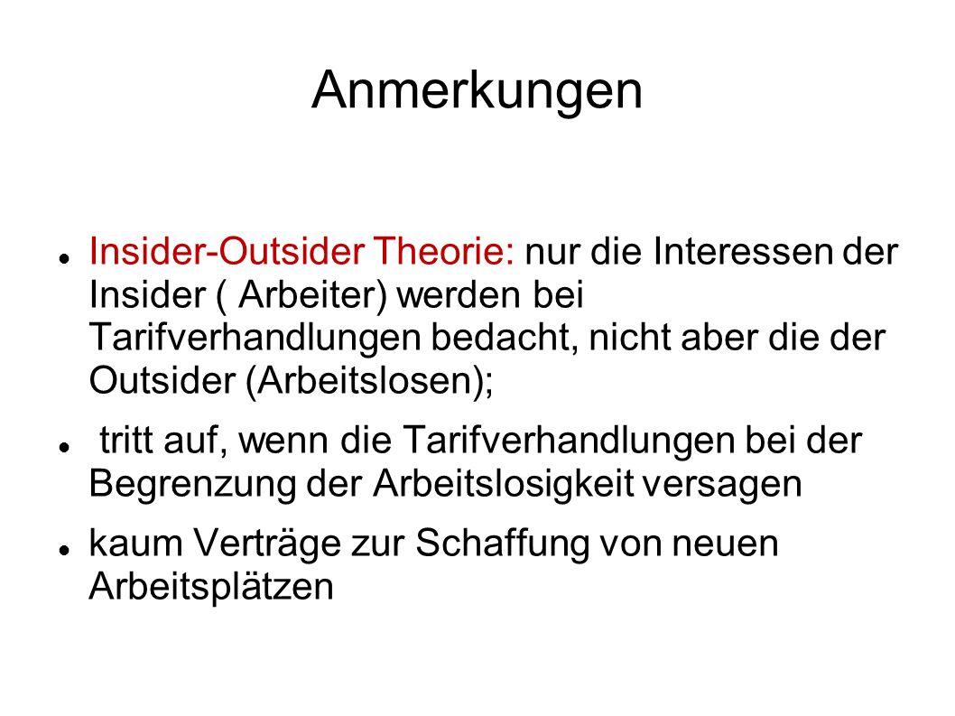 Anmerkungen Insider-Outsider Theorie: nur die Interessen der Insider ( Arbeiter) werden bei Tarifverhandlungen bedacht, nicht aber die der Outsider (A