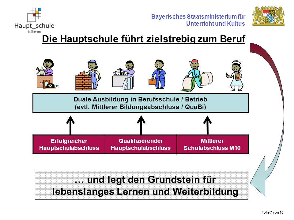 Bayerisches Staatsministerium für Unterricht und Kultus Die Hauptschule eröffnet viele Wege Erfolgreicher Hauptschulabschluss Qualifizierender Hauptschulabschluss Mittlerer Schulabschluss M10 Duale Ausbildung in Berufsschule / Betrieb (evtl.