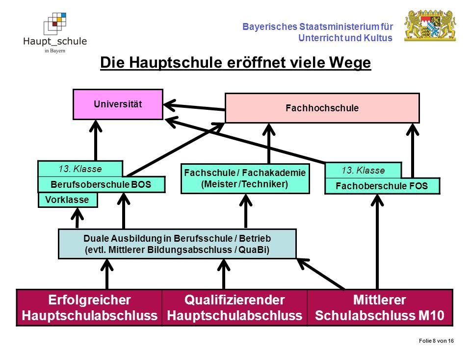 Bayerisches Staatsministerium für Unterricht und Kultus Die Hauptschule eröffnet viele Wege Erfolgreicher Hauptschulabschluss Qualifizierender Hauptsc