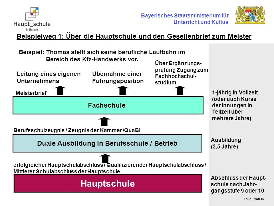 Bayerisches Staatsministerium für Unterricht und Kultus Beispielweg 1: Über die Hauptschule und den Gesellenbrief zum Meister Hauptschule Duale Ausbil