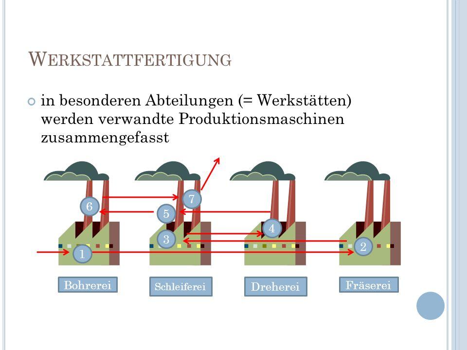 W ERKSTATTFERTIGUNG in besonderen Abteilungen (= Werkstätten) werden verwandte Produktionsmaschinen zusammengefasst 1 2 3 4 5 6 7 BohrereiFräserei Dre