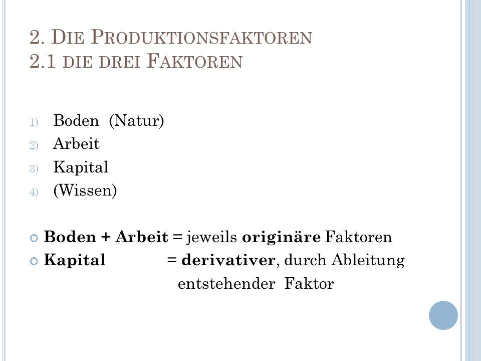 2. D IE P RODUKTIONSFAKTOREN 2.1 DIE DREI F AKTOREN 1) Boden (Natur) 2) Arbeit 3) Kapital 4) (Wissen) Boden + Arbeit = jeweils originäre Faktoren Kapi