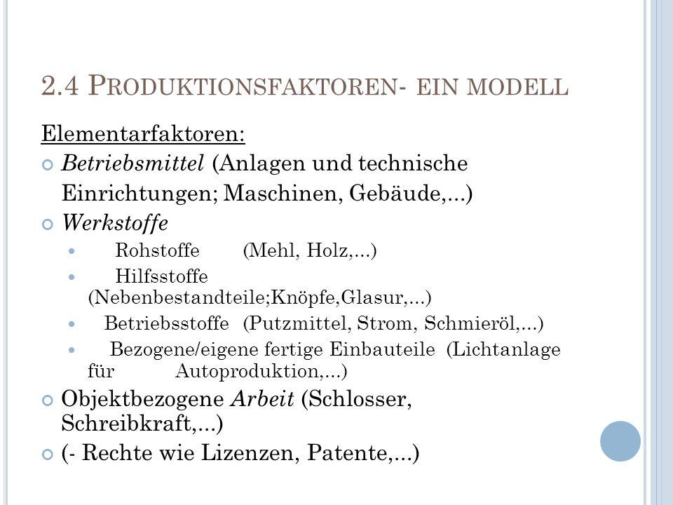 2.4 P RODUKTIONSFAKTOREN - EIN MODELL Elementarfaktoren: Betriebsmittel (Anlagen und technische Einrichtungen; Maschinen, Gebäude,...) Werkstoffe Rohs