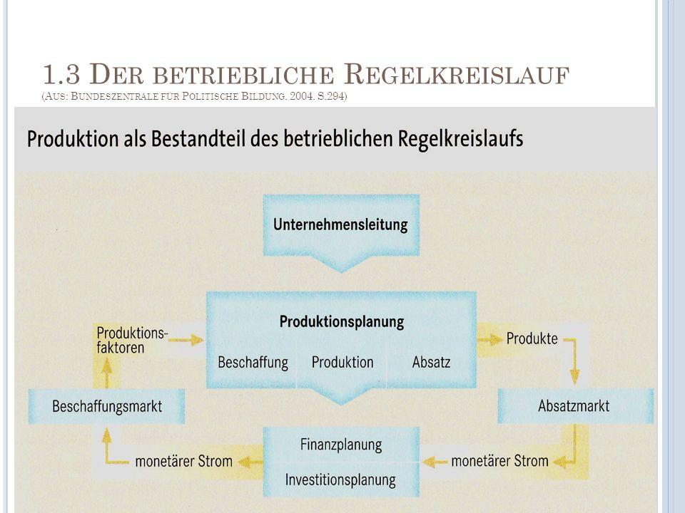 1.3 D ER BETRIEBLICHE R EGELKREISLAUF (A US : B UNDESZENTRALE FÜR P OLITISCHE B ILDUNG. 2004. S.294)
