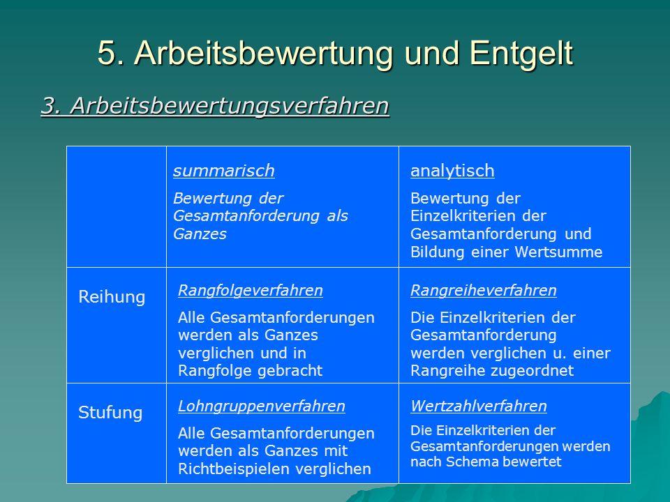 5.Arbeitsbewertung und Entgelt Genfer Schema: 1. Geistige Anforderung 2.