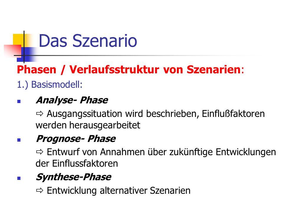 Das Szenario Phasen / Verlaufsstruktur von Szenarien: 1.) Basismodell: Analyse- Phase Ausgangssituation wird beschrieben, Einflußfaktoren werden herau
