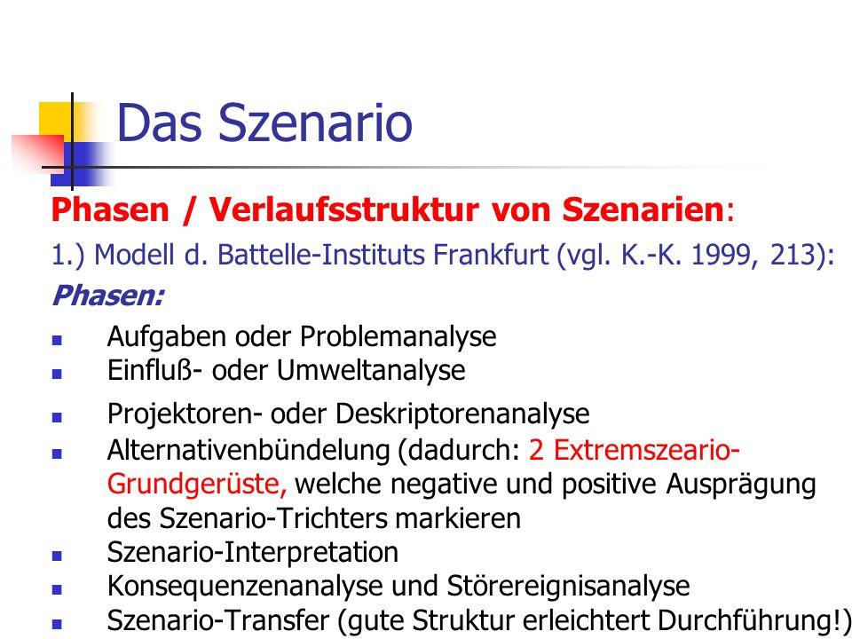 Das Szenario Phasen / Verlaufsstruktur von Szenarien: 1.) Modell d. Battelle-Instituts Frankfurt (vgl. K.-K. 1999, 213): Phasen: Aufgaben oder Problem