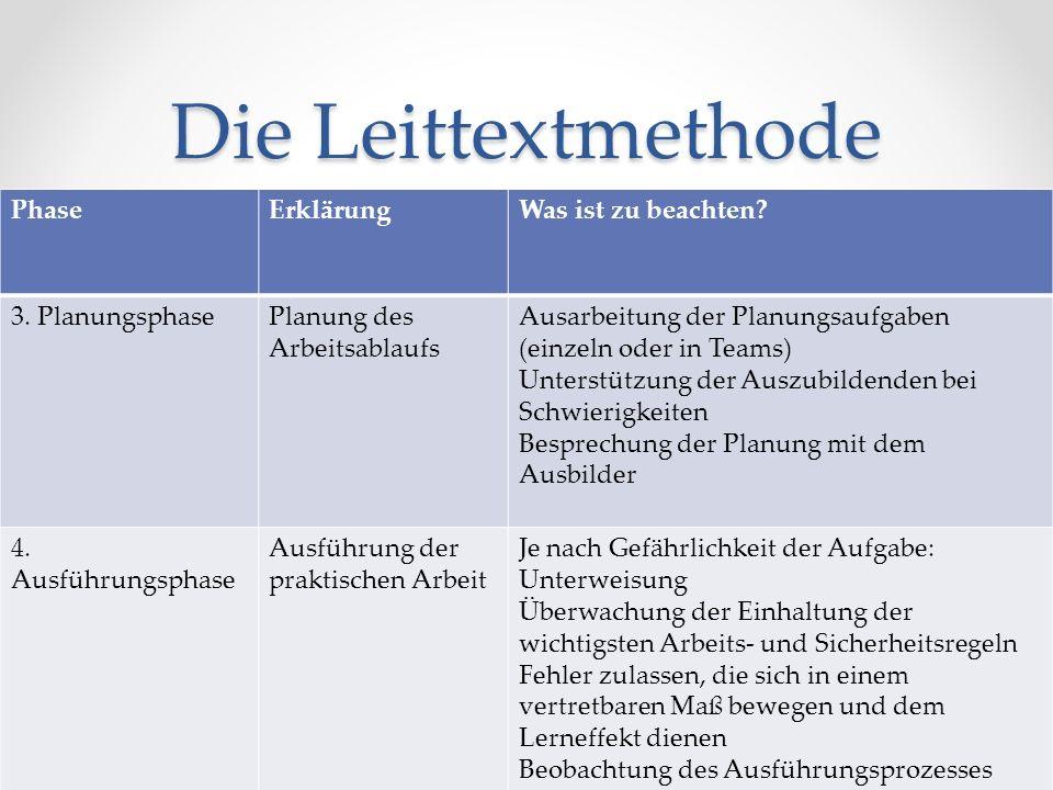Die Leittextmethode PhaseErklärungWas ist zu beachten? 3. PlanungsphasePlanung des Arbeitsablaufs Ausarbeitung der Planungsaufgaben (einzeln oder in T