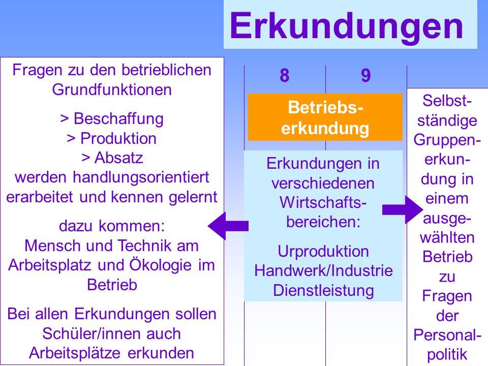 Erkundungen Betriebs- erkundung Erkundungen in verschiedenen Wirtschafts- bereichen: Urproduktion Handwerk/Industrie Dienstleistung Fragen zu den betr