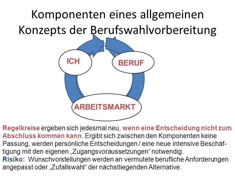Komponenten eines allgemeinen Konzepts der Berufswahlvorbereitung ICH BERUF ARBEITSMARKT Regelkreise ergeben sich jedesmal neu, wenn eine Entscheidung