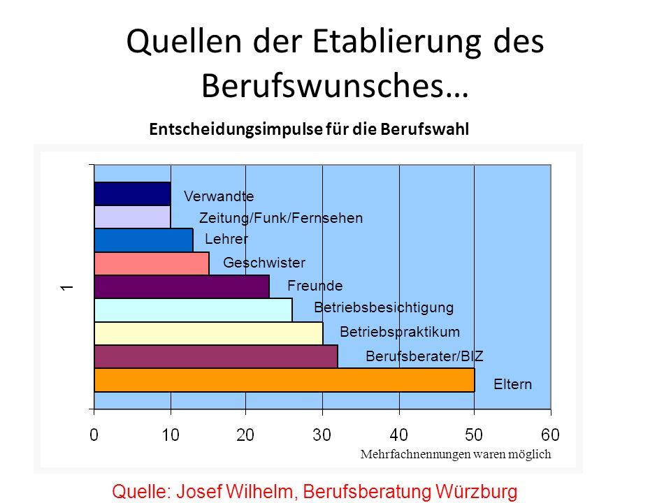 Quellen der Etablierung des Berufswunsches… Entscheidungsimpulse für die Berufswahl Verwandte Zeitung/Funk/Fernsehen Lehrer Geschwister Freunde Betrie