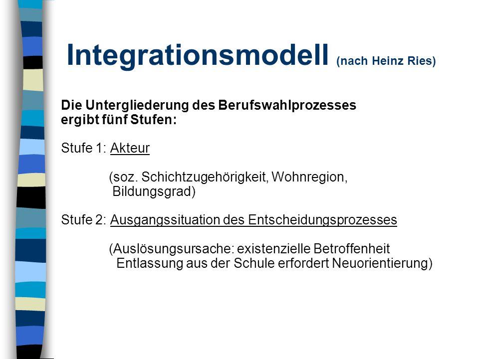 Integrationsmodell (nach Heinz Ries) Die Untergliederung des Berufswahlprozesses ergibt fünf Stufen: Stufe 1: Akteur (soz. Schichtzugehörigkeit, Wohnr