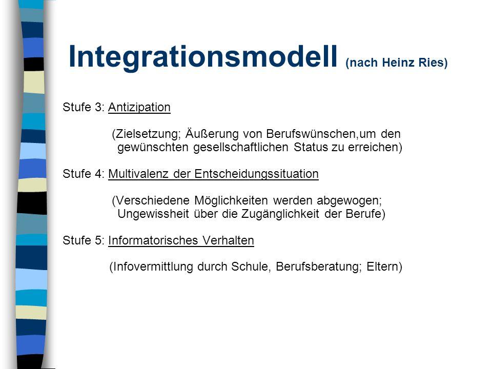 Integrationsmodell (nach Heinz Ries) Stufe 3: Antizipation (Zielsetzung; Äußerung von Berufswünschen,um den gewünschten gesellschaftlichen Status zu e