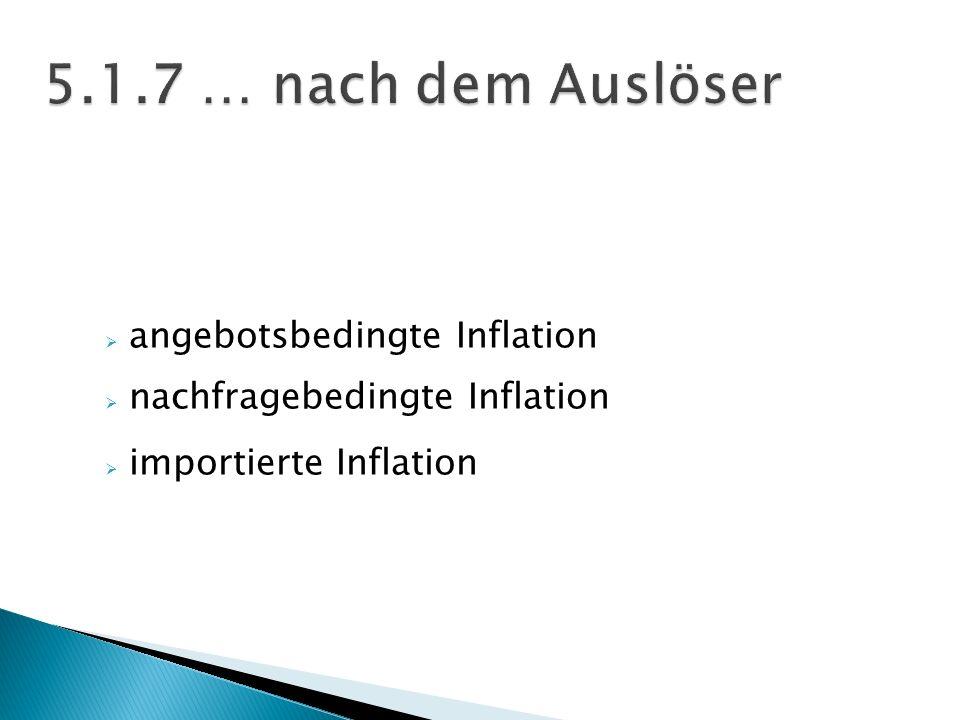 angebotsbedingte Inflation nachfragebedingte Inflation importierte Inflation