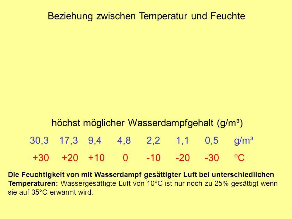 Beziehung zwischen Temperatur und Feuchte höchst möglicher Wasserdampfgehalt (g/m³) 30,317,39,44,82,21,10,5 g/m³ +30 +20+10 0-10-20-30 °C Die Feuchtigkeit von mit Wasserdampf gesättigter Luft bei unterschiedlichen Temperaturen: Wassergesättigte Luft von 10°C ist nur noch zu 25% gesättigt wenn sie auf 35°C erwärmt wird.