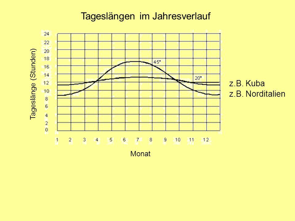 Feuchteabhängigkeit der Entwicklung bei Wanderheuschrecken Dauer der geschlechtlichen Entwicklung von Locusta migratoria (1) und Schistocerca gregaria (2) in Abhängigkeit von der relativen Luftfeuchte, ausgedrückt als die Zahl der Tage zwischen der Imaginalhäutung und der ersten Eiablage.