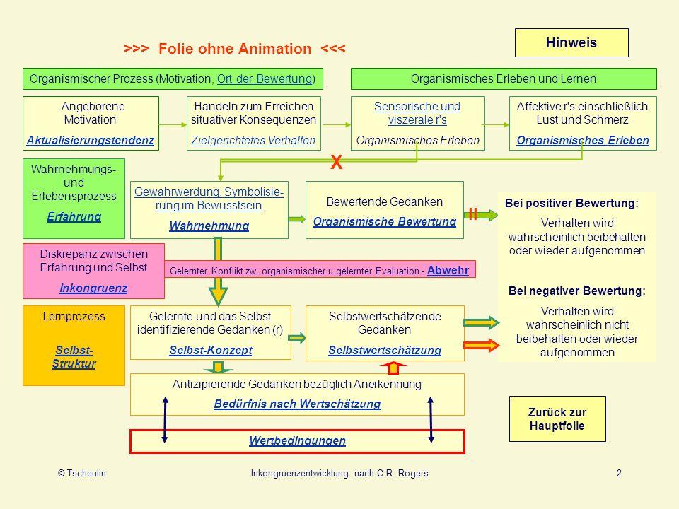 © TscheulinInkongruenzentwicklung nach C.R. Rogers2 >>> Folie ohne Animation <<< Angeborene Motivation Aktualisierungstendenz Hinweis Handeln zum Erre