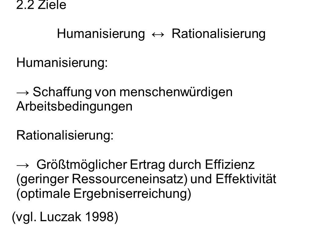 2.2 Ziele Humanisierung Rationalisierung Humanisierung: Schaffung von menschenwürdigen Arbeitsbedingungen Rationalisierung: Größtmöglicher Ertrag durc