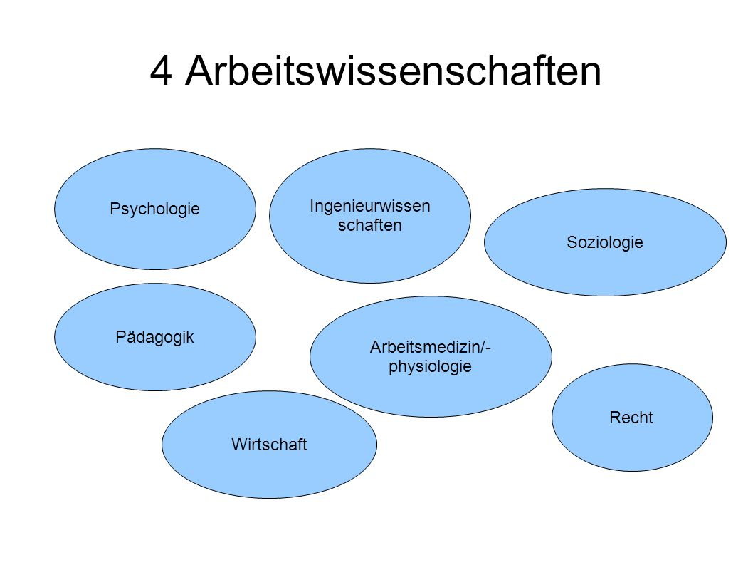 4 Arbeitswissenschaften Soziologie Wirtschaft Psychologie Ingenieurwissen schaften Arbeitsmedizin/- physiologie Recht Pädagogik